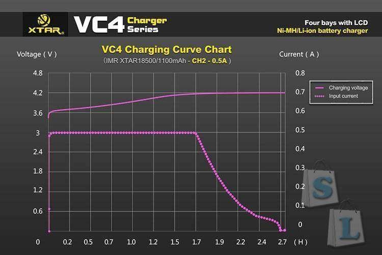 Banggood: Обзор XTAR VC4