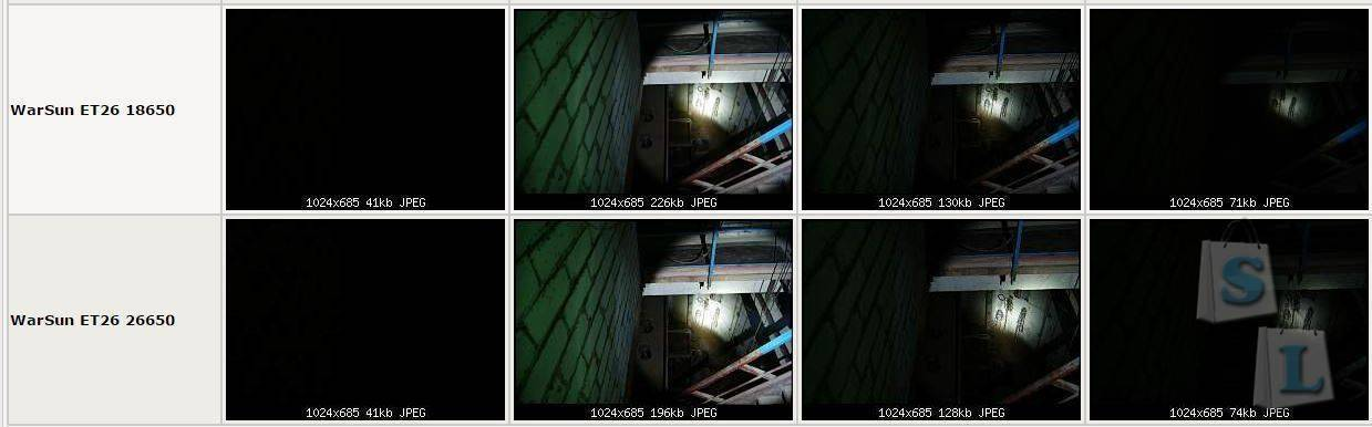 Banggood: Воин света. Фонарик Warsun ET26 CREE XM-L2 5modes 1198lm LED Flashlight 26650.