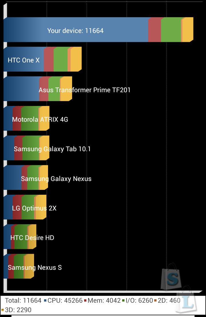 GearBest: Обзор XIAOMI Redmi 2 Pro чем порадует новинка от именитого бренда - 4G LTE 2GB / 16GB MSM8916 64bit Quad Core 1.2GHz / A