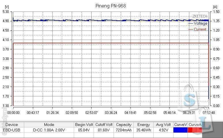 GearBest: Повербанк PINENG PNW-968S. Обзор и тестирование емкости