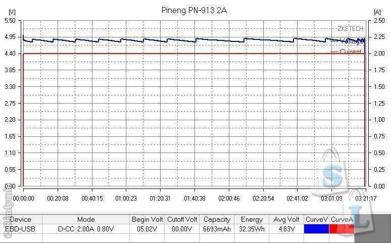 GearBest: PINENG PNW-913