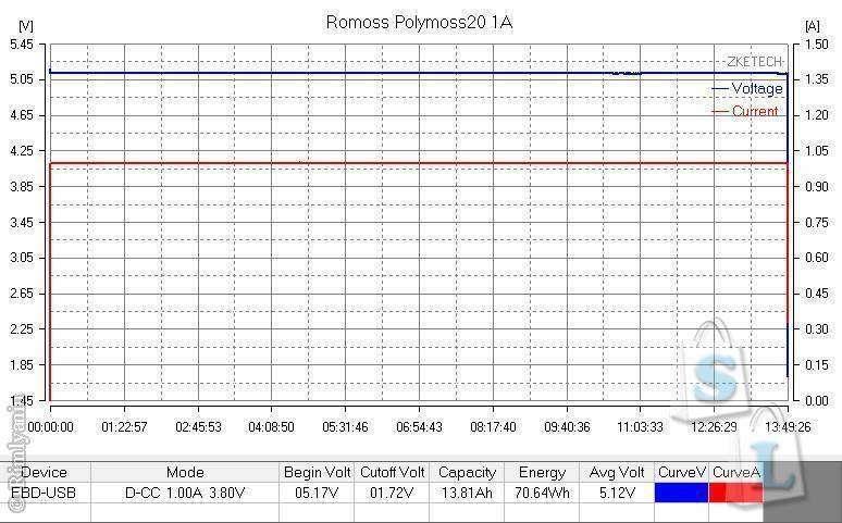 GearBest: Повербанк ROMOSS Polymos20 PB20 20000mAh