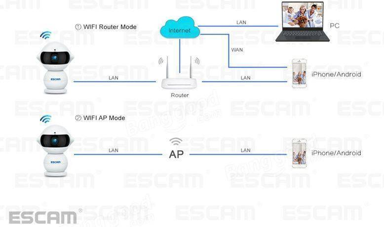 Banggood: Интересная IP камера ESCAM QF200 ЭЛЬФ с поддержкой ONVIF