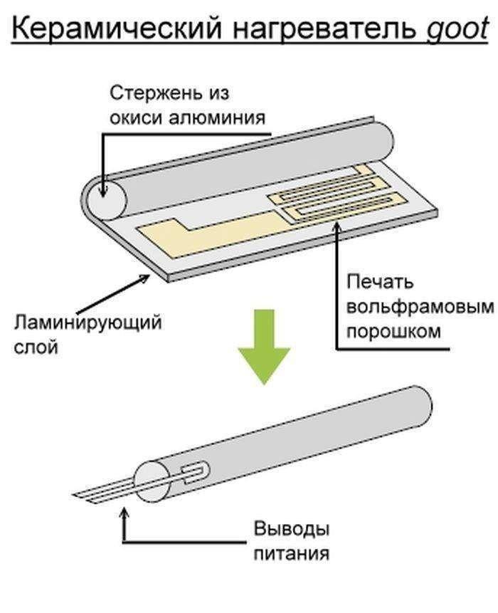Ремонт своими руками керамических обогревателей