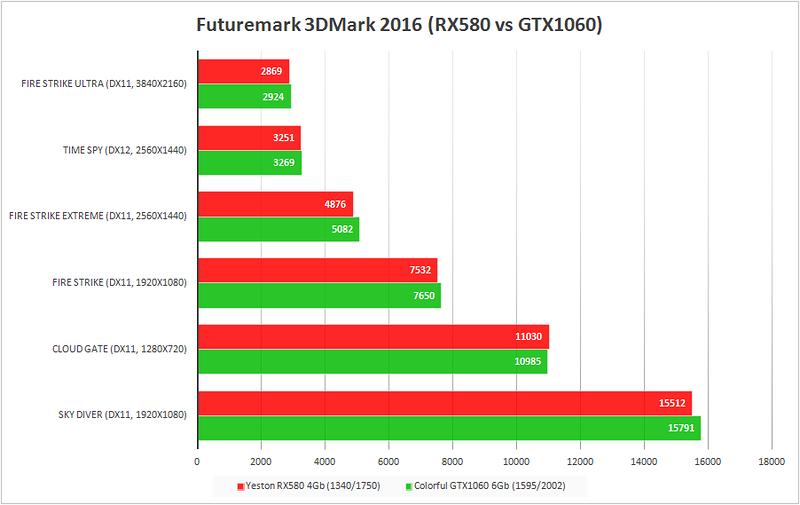 GearBest: Тестируем китайские видеокарты. Colorful iGame1060 U: гейминг, майнинг и сравнение с Yeston RX580