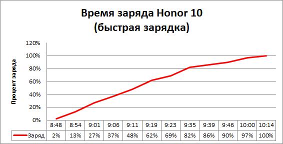 GearBest: HUAWEI Honor 10 - сила, красота и интеллект