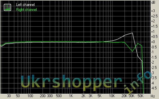 DealExtreme: RMAA и FX FX502A 2-канальный цифровой усилитель мощности.
