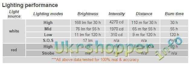 GearBest: Обзор интересного варианта налобного фонаря фирмы Rayfall HP3A
