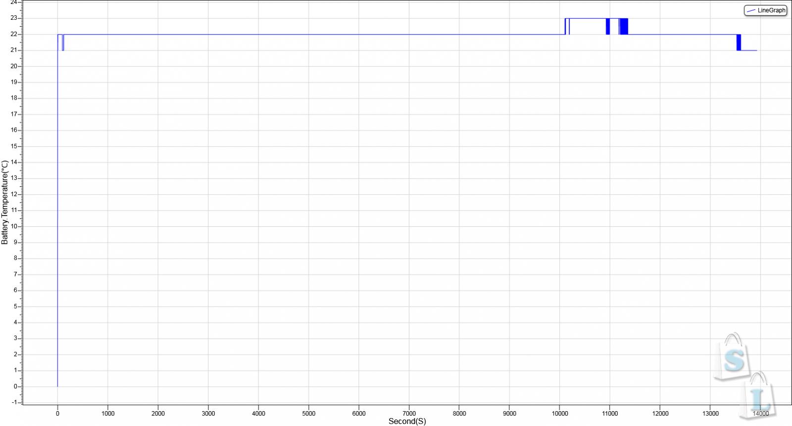 GearBest: Обзор и тестирование Li - ion аккумуляторов 18650 NCR18650B 3.7V 3400mAh