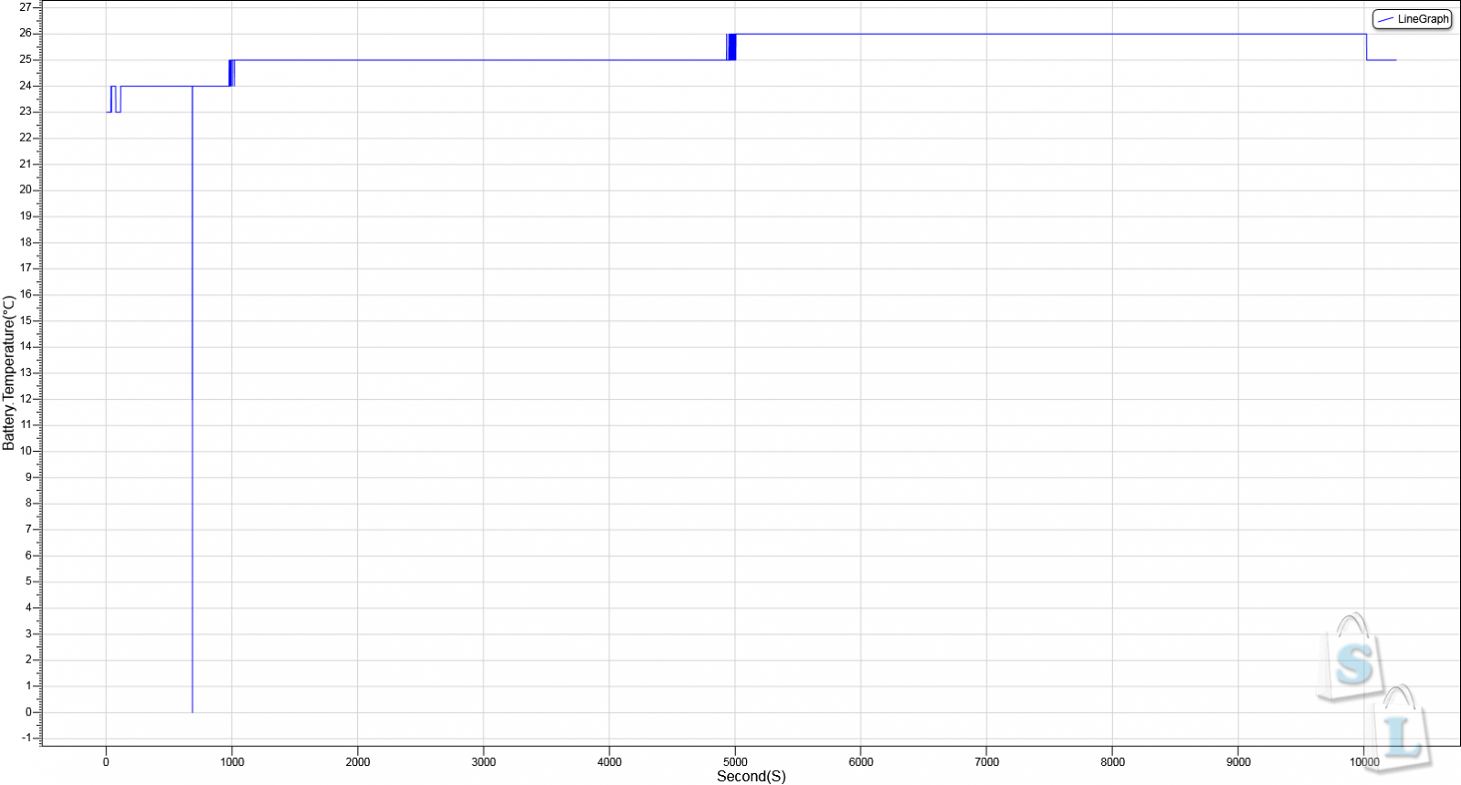 GearBest: Обзор и тестирование Li - ion аккумуляторов ICR 18650 - 26FM 3.7V 18650 2600mAh
