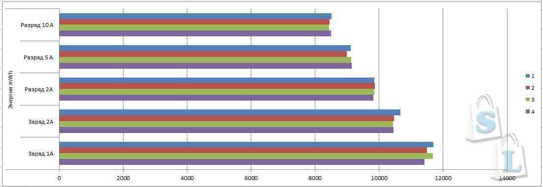 GearBest: Обзор и тестирование Li - ion аккумуляторов Sony US18650NC1 18650 2900mAh 10A