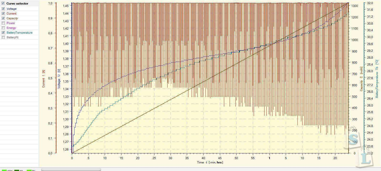 GearBest: Обзор и тестирование NiMh аккумуляторов GOOP AA 2500mAh