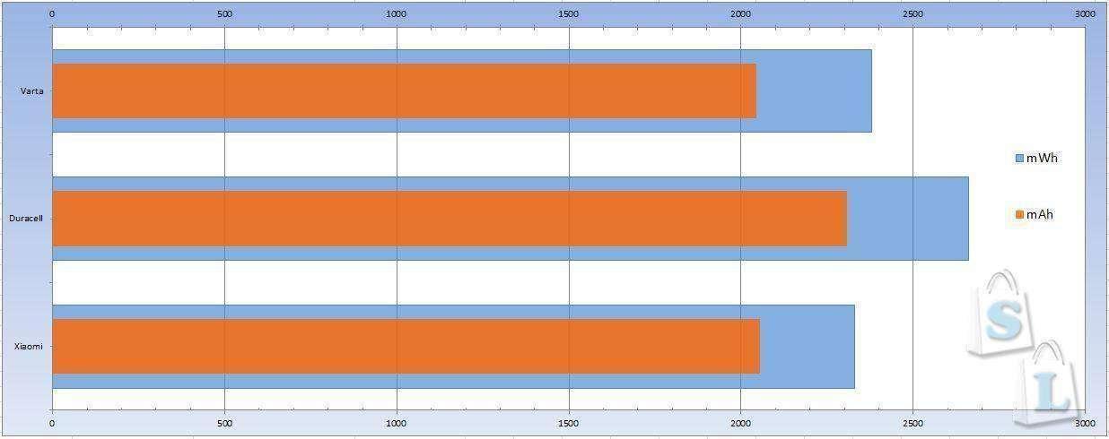 GearBest: Обзор и сравнительное тестирование АА батареек Xiaomi Zi5 Rainbow