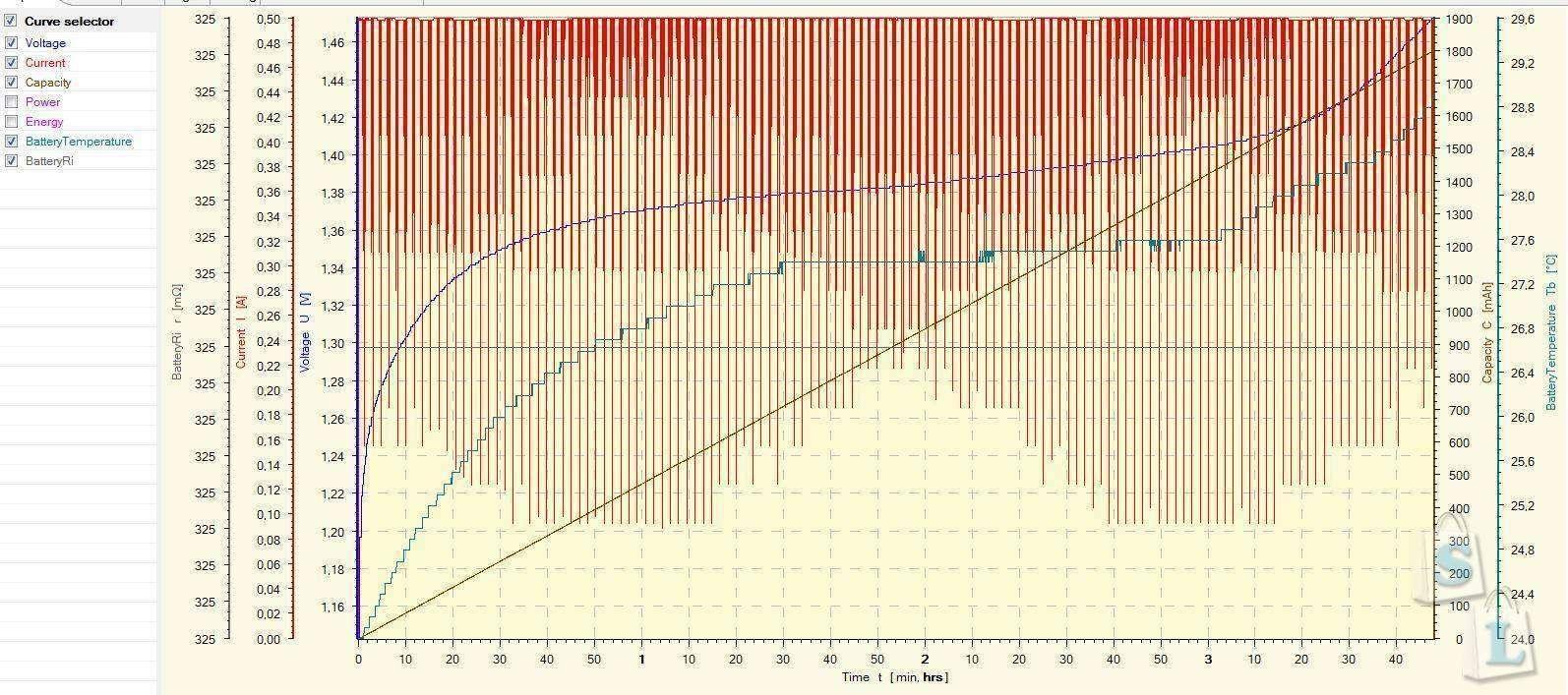 GearBest: Обзор и тестирование NiMh аккумуляторов GP AA 1800mAh
