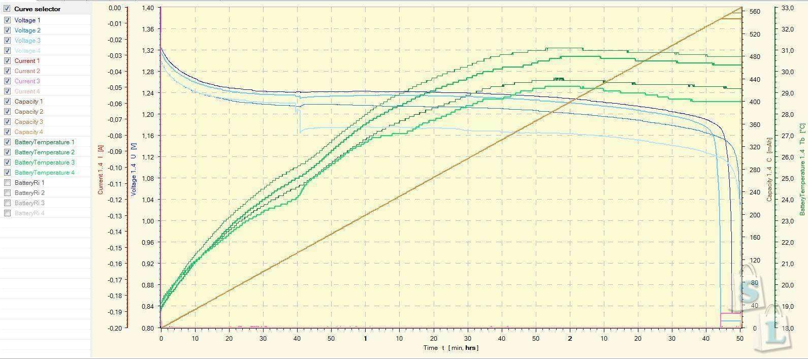 GearBest: Обзор и тестирование NiMh аккумуляторов GOOP AAA 1350 mAh