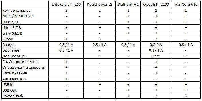 GearBest: Недорогие домашние зарядки, часть 5 - VariCore V10