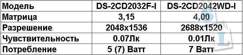 Aliexpress: 4мп камера DS-2CD2042WD-I и обновленная версия моей любимой DS-2CD2032F-I в одном обзоре