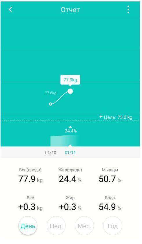 GearBest: Умные весы YUNMAI