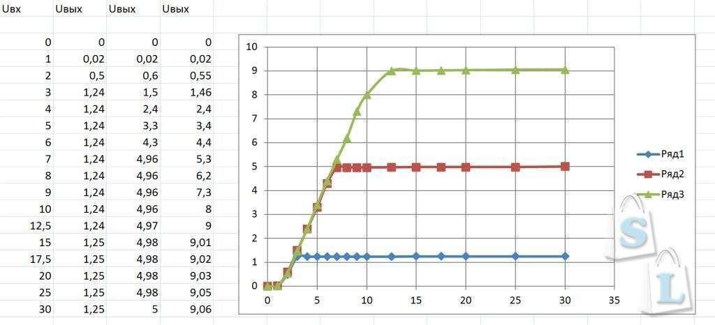 Banggood: Линейный стабилизатор напряжения или тока LM317