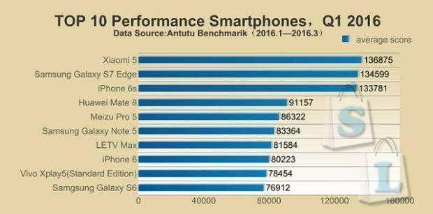 Shopper: Испытание на прочность Xiaomi Mi5