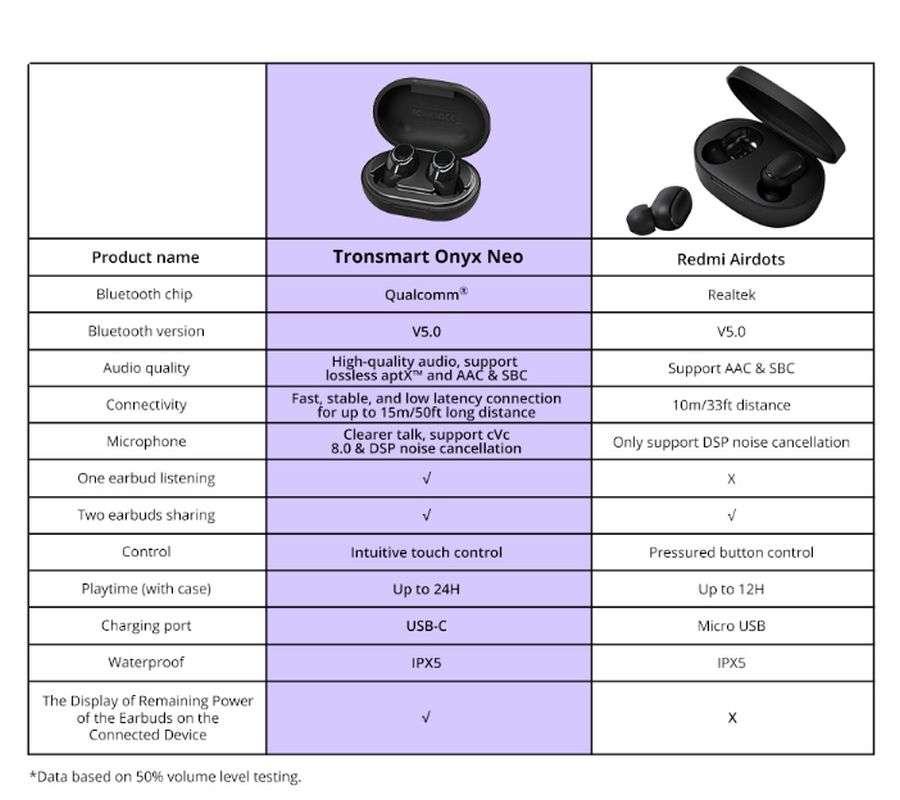 Aliexpress: Беспроводные наушники Onyx Neo от Tronsmart