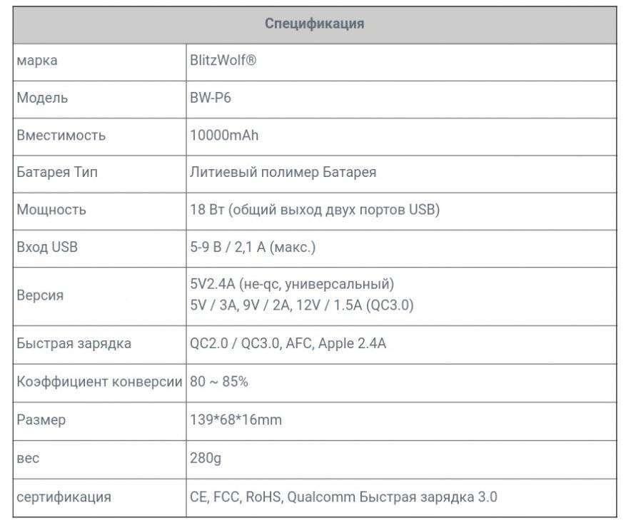Banggood: Повербанк BLITZWOLF BW-P6 10000mAh, 18W, QC3.0. Обзор и тестирование.