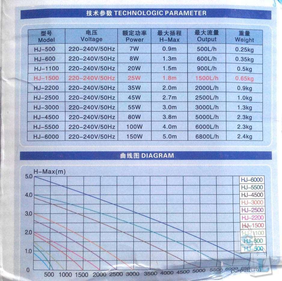 Banggood: Недорогой насос для фонтана с высотой подъема воды 1.8м